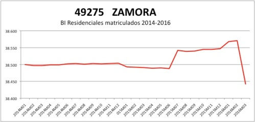 ZAMORA CATASTRO 2014-2016