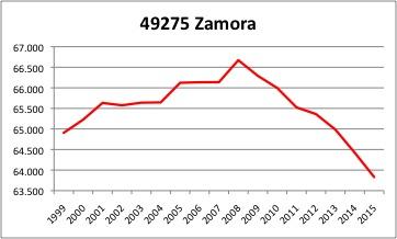 Zamora INE