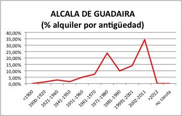 ALCALA DE GUADAIRA ALQUILER.jpg