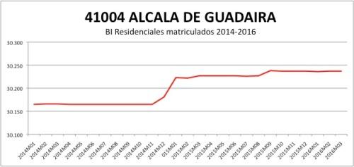 ALCALA DE GUADAIRA CATASTRO 2014-2016