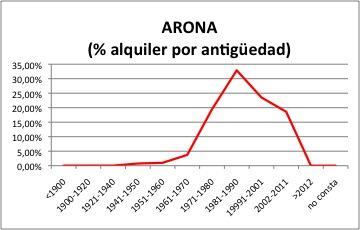 Arona ALQUILER