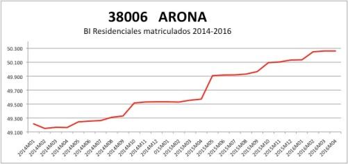 ARONA CATASTRO 2014-2016