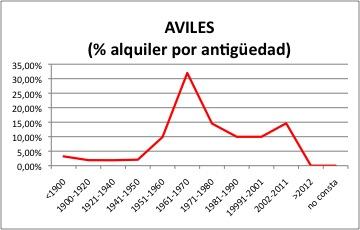 AVILES ALQUILER.jpg