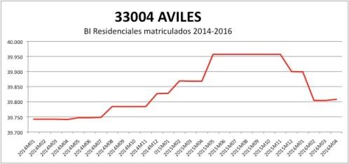 AVILES CATASTRO 2014-2016.jpg