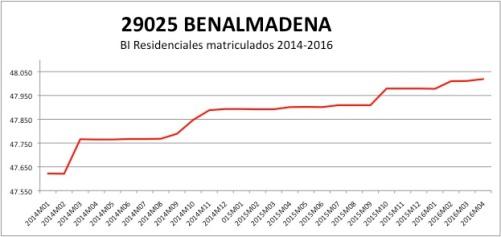 Benalmadena CATASTRO 2014-2016.jpg