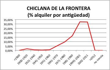 CHICLANA ALQUILER.jpg