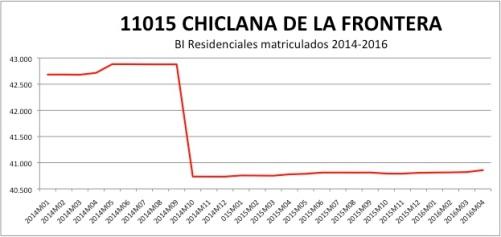 CHICLANA DE LA FRONTERA CATASTRO 2014-2016.jpg