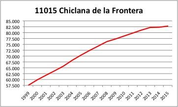 Chiclana INE.jpg
