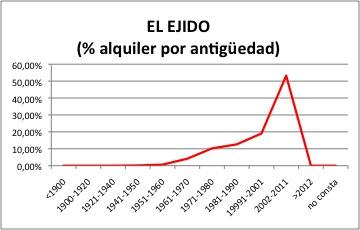 El Ejido ALQUILER.jpg