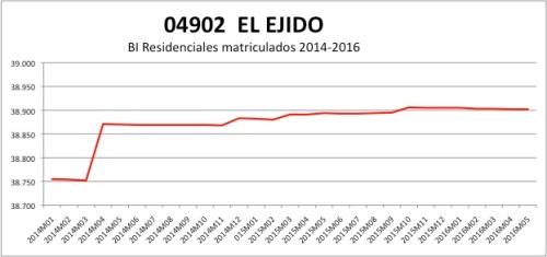 El Ejido CATASTRO 2014-2016
