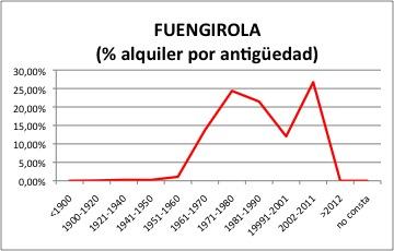 FUENGIROLA ALQUILER.jpg