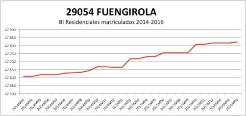 FUENGIROLA CATASTRO 2014-2016.jpg