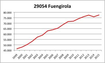 Fuengirola INE