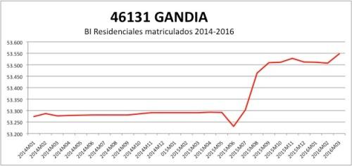 Gandia CATASTRO 2014-2016.jpg
