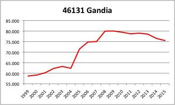 Gandia INE.jpg