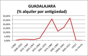 Guadalajara ALQUILER