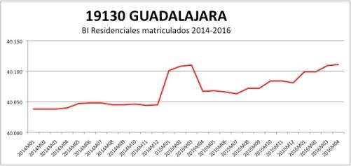 GUADALAJARA CATASTRO 2014-2016.jpg