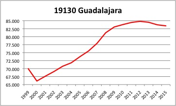 Guadalajara INE
