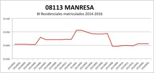 MANRESA CATASTRO 2014-2016.jpg