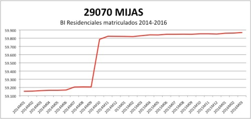 Mijas CATASTRO 2014-2016.jpg