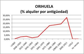 Orihuela ALQUILER.jpg