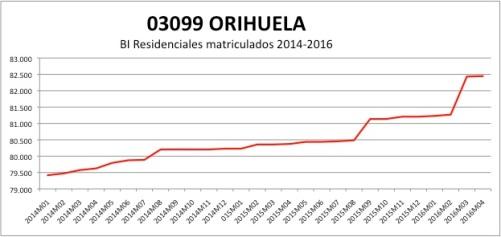 ORIHUELA CATASTRO 2014-2016.jpg