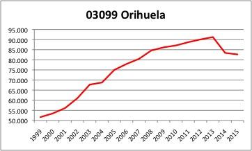 Orihuela INE.jpg
