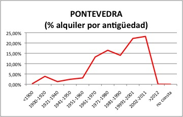 Pontevedra ALQUILER