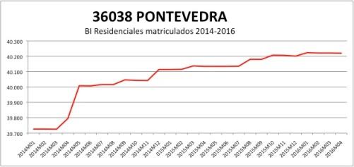 PONTEVEDRA CATASTRO 2014-2016.jpg