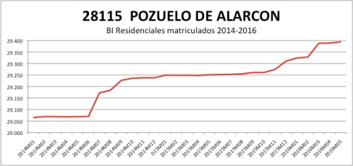 POZUELO CATASTRO 2014-2016