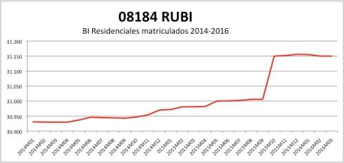 RUBI CATASTRO 2014-2016.jpg