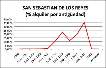 San Sebastian de los Reyes ALQUILER