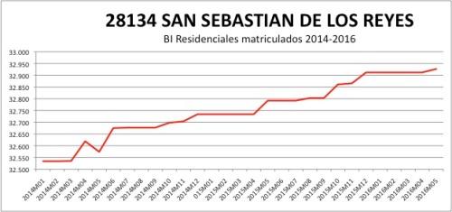 SAN SEBASTIAN DE LOS REYES CATASTRO 2014-2016
