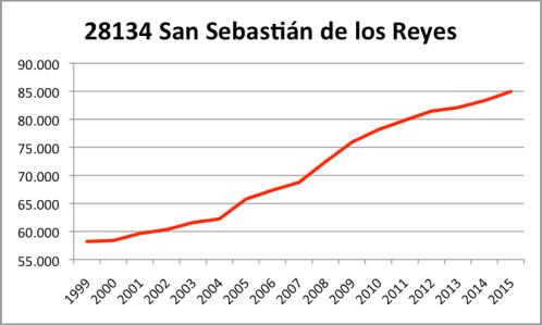 San Sebastian de los Reyes INE.png