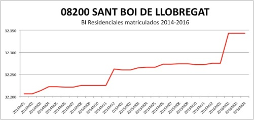 SANT BOI DE LLOBREGAT CATASTRO 2014-2016.jpg