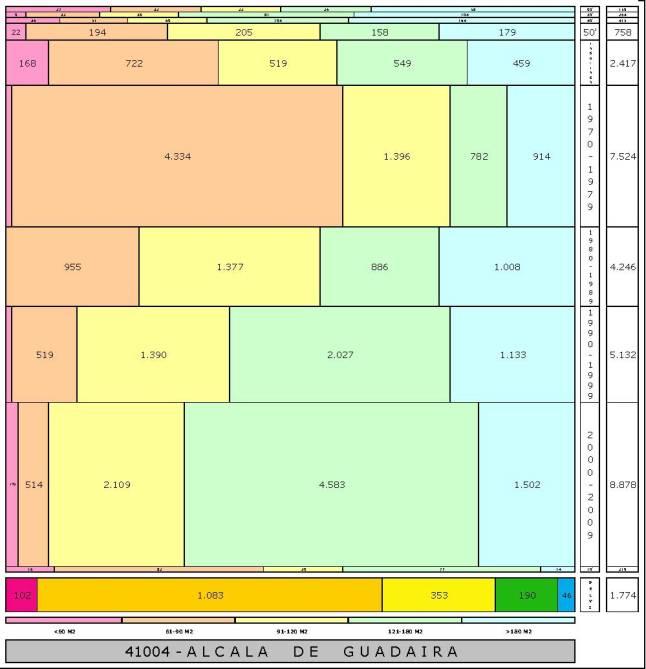 tabla ALCALA DE GUADAIRA edad+tamaño edificacion