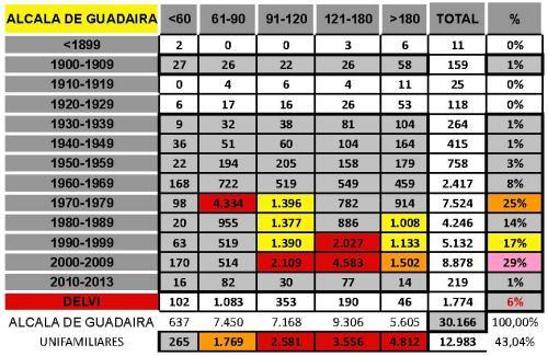 tabla ALCALA DE GUADAIRA