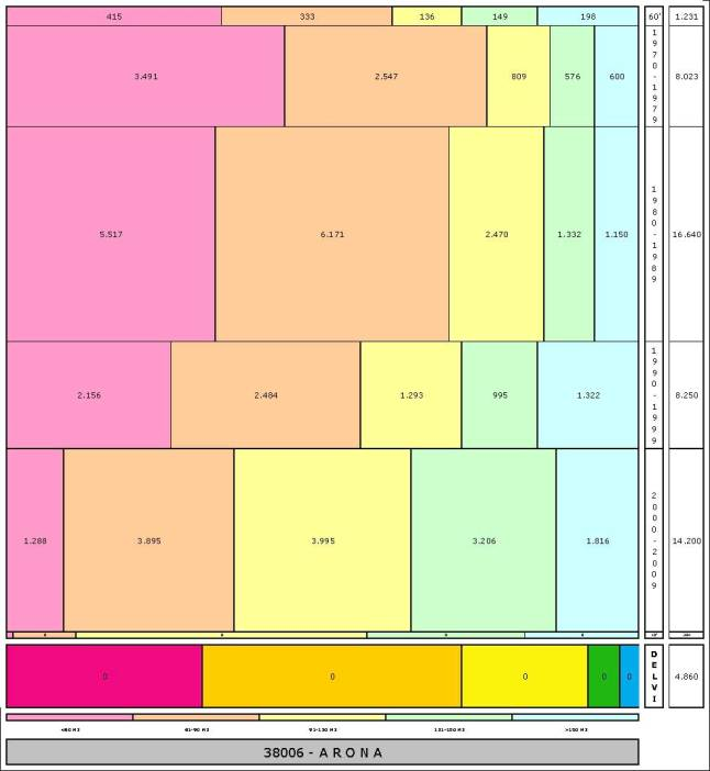 tabla ARONA edad+tamaño edificacion