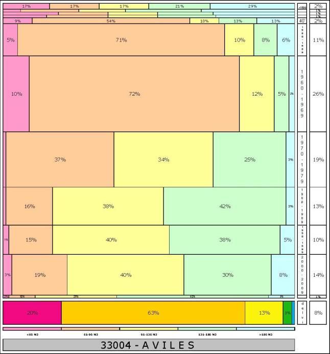 tabla AVILES  2.121996e-314dad+tamaño edificacion