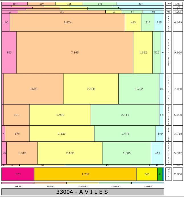 tabla AVILES edad+tamaño edificacion
