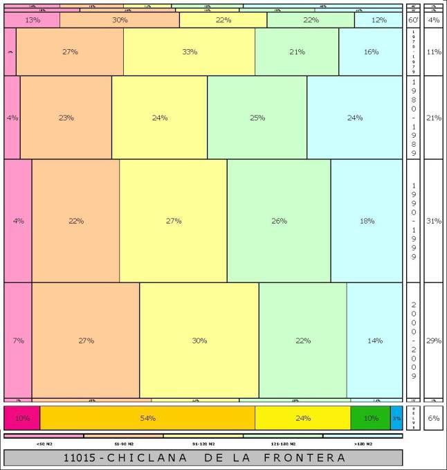 tabla CHICLANA DE LA FRONTERA  2.121996e-314dad+tamaño edificacion