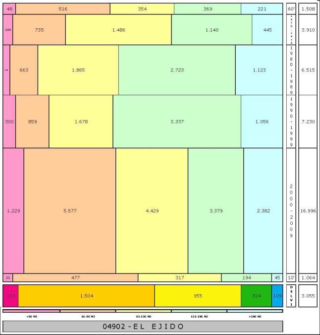 tabla EL EJIDO edad+tamaño edificacion