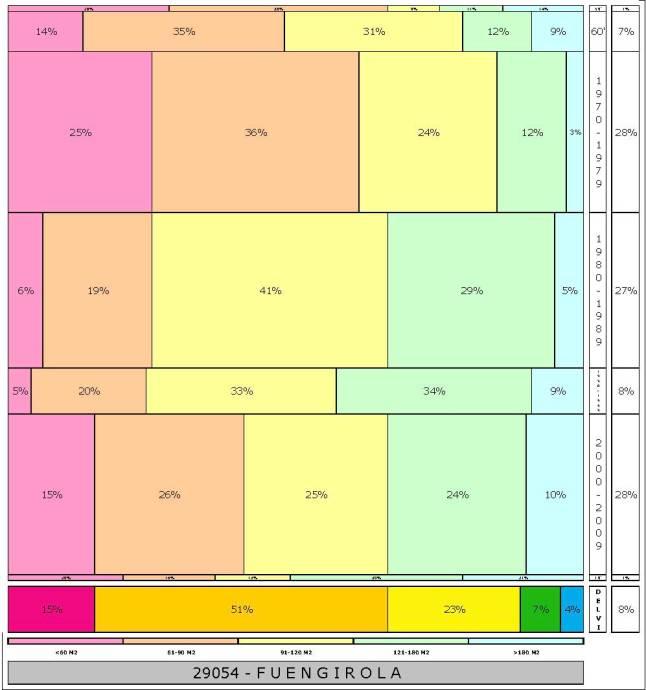 tabla FUENGIROLA  2.121996e-314dad+tamaño edificacion
