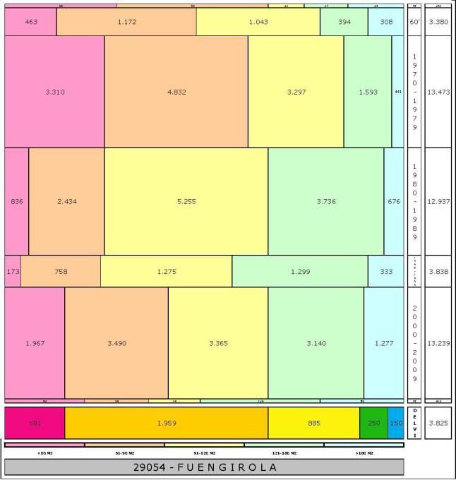 tabla FUENGIROLA edad+tamaño edificacion