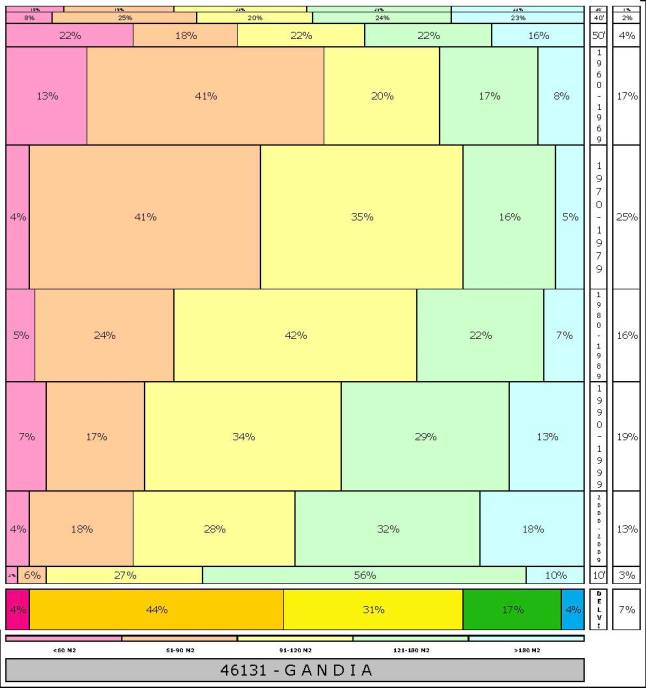 tabla GANDIA 2.121996e-314dad+tamaño edificacion