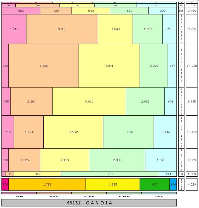 tabla GANDIA edad+tamaño edificacion