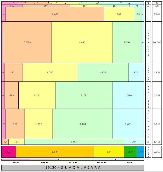 tabla GUADALAJARA edad+tamaño edificacion