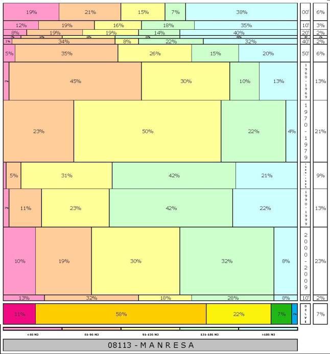 tabla MANRESA 2.121996e-314dad+tamaño edificacion