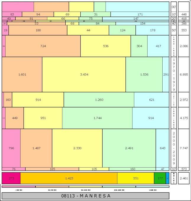 tabla MANRESA edad+tamaño edificacion