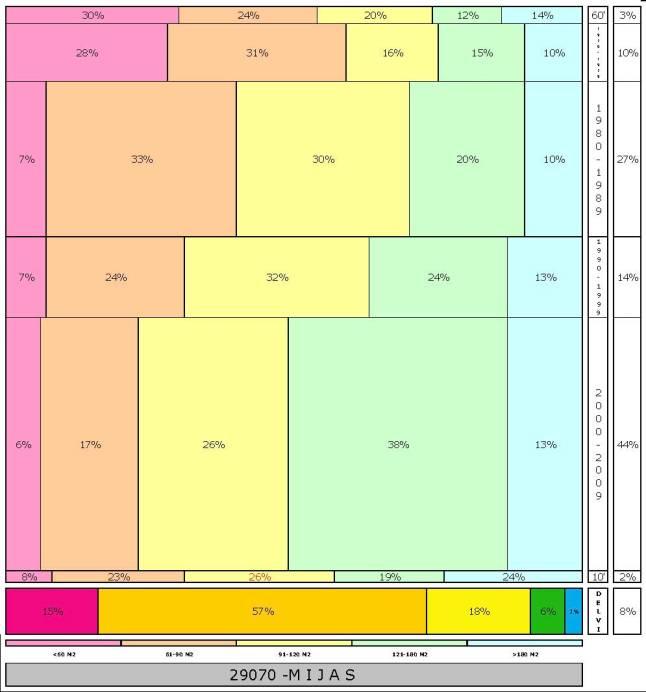 tabla MIJAS  2.121996e-314dad+tamaño edificacion